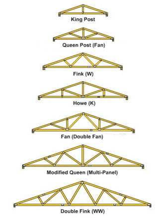 Home dzine home improvement roofing options for diy home for Roof truss styles