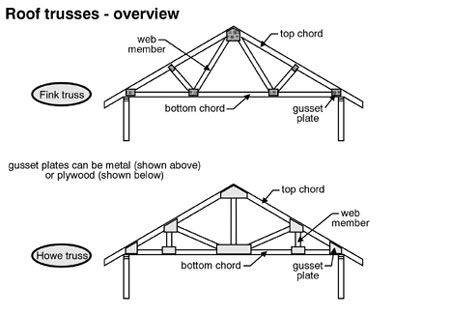 Home dzine home improvement roofing options for diy home for How to order roof trusses