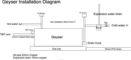 Geyser Piping Diagram Owner Manual Wiring Diagram