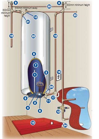 Home Dzine Home Diy Safety Tips For Geyser Installation