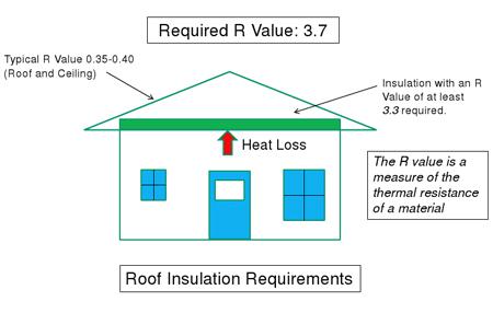 Home dzine green living eco friendly home insulation for Eco friendly house insulation