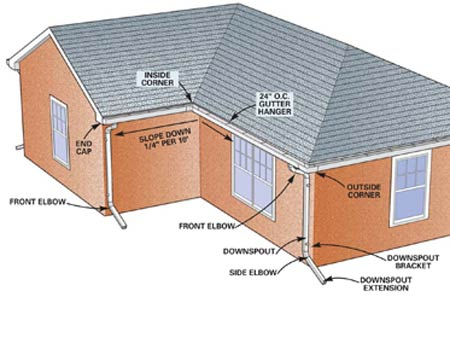 Home Dzine Improvement How To Install Gutters